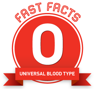 0- blood is the only blood type that can safely be given to any patient - whatever their blood type.
